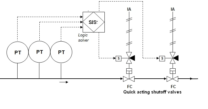 High Integrity Pressure Protection System