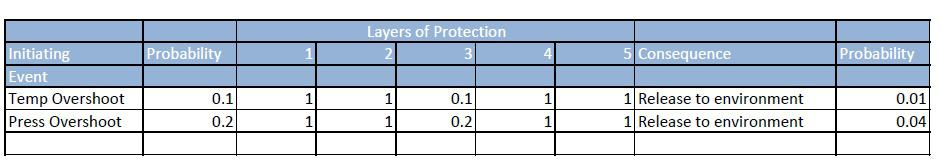 LOPA-Layer of Protection Analysis